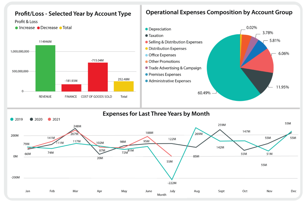 Cloud Finance and Accounting management ERP Dashboard